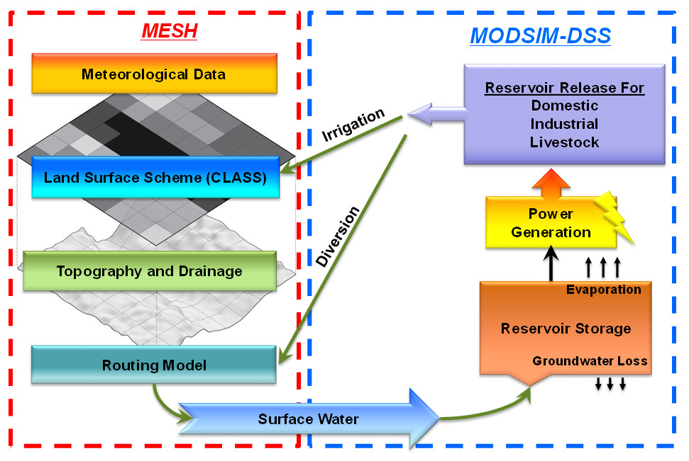Coupling Water Management and Land Surface Models